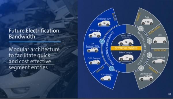 General-Motors-Electric-Vehicle-Program