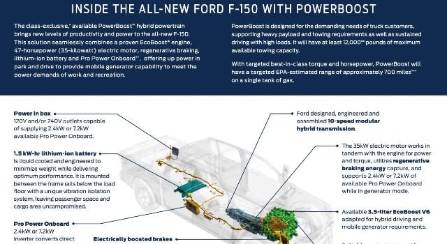 2021 Ford F-150 PowerBoost Hybrid specs